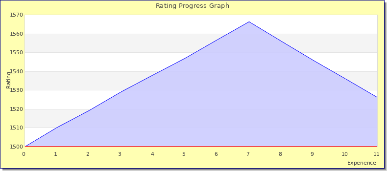 [Graph of rating by experience]