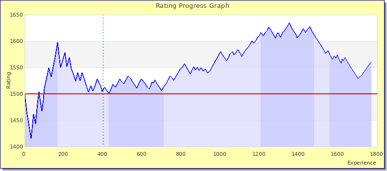 [Graph of ladder score by experience]